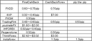 図:海外口座キャッシュバックサービス比較一覧表